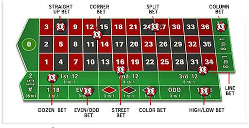 rulet bahis alanları, rulette oynanabilecek bahisler, rulet bet alanları